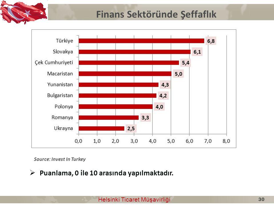 Finans Sektöründe Şeffaflık Helsinki Ticaret Müşavirliği Helsinki Ticaret Müşavirliği Source: Invest In Turkey  Puanlama, 0 ile 10 arasında yapılmakt