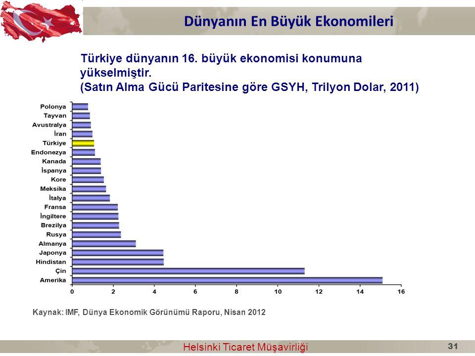 Dünyanın En Büyük Ekonomileri Helsinki Ticaret Müşavirliği Helsinki Ticaret Müşavirliği Türkiye dünyanın 16. büyük ekonomisi konumuna yükselmiştir. (S