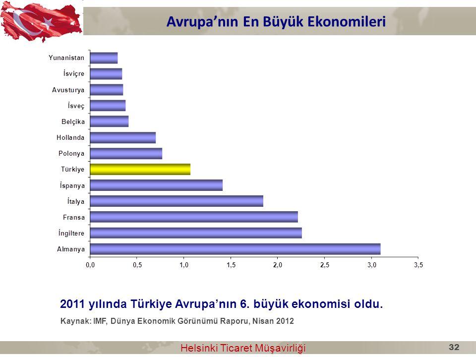 Avrupa'nın En Büyük Ekonomileri Helsinki Ticaret Müşavirliği Helsinki Ticaret Müşavirliği 2011 yılında Türkiye Avrupa'nın 6. büyük ekonomisi oldu. Kay