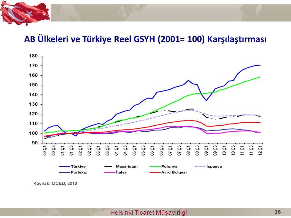 Helsinki Ticaret Müşavirliği Helsinki Ticaret Müşavirliği AB Ülkeleri ve Türkiye Reel GSYH (2001= 100) Karşılaştırması Kaynak: OCED, 2010 36