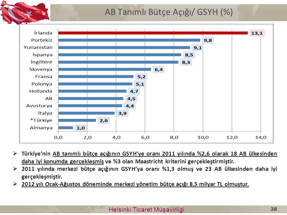 AB Tanımlı Bütçe Açığı/ GSYH (%) Helsinki Ticaret Müşavirliği Helsinki Ticaret Müşavirliği  Türkiye'nin AB tanımlı bütçe açığının GSYH'ye oranı 2011