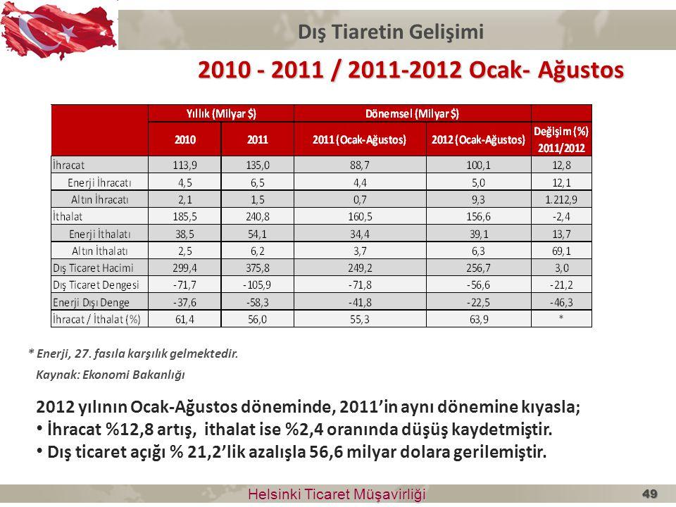 Dış Tiaretin Gelişimi Helsinki Ticaret Müşavirliği Helsinki Ticaret Müşavirliği 2010 - 2011 / 2011-2012 Ocak- Ağustos * Enerji, 27. fasıla karşılık ge