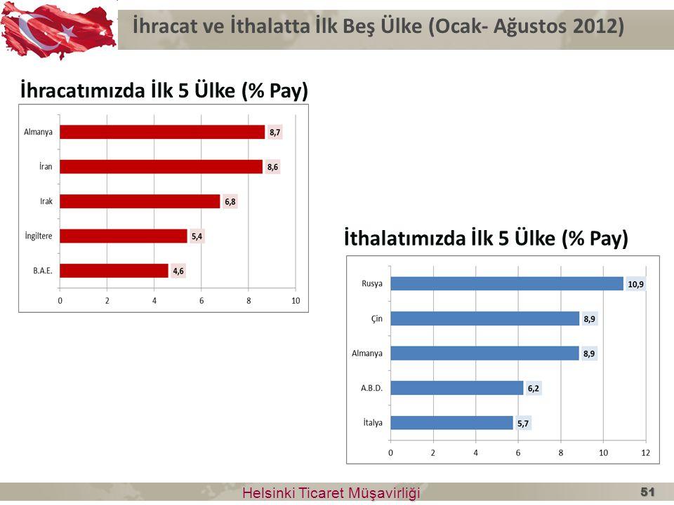 İhracat ve İthalatta İlk Beş Ülke (Ocak- Ağustos 2012) Helsinki Ticaret Müşavirliği Helsinki Ticaret Müşavirliği İhracatımızda İlk 5 Ülke (% Pay) İtha