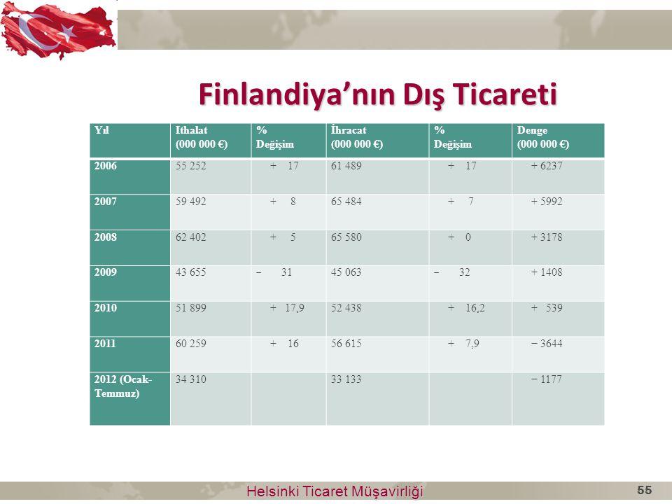 Helsinki Ticaret Müşavirliği Helsinki Ticaret Müşavirliği Finlandiya'nın Dış Ticareti YılIthalat (000 000 €) % Değişim İhracat (000 000 €) % Değişim D