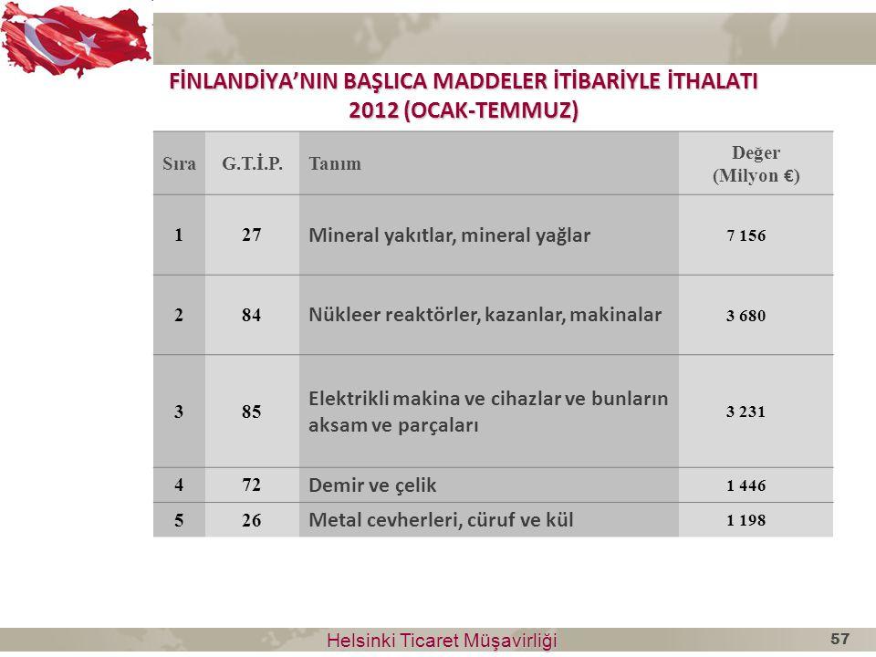Helsinki Ticaret Müşavirliği Helsinki Ticaret Müşavirliği FİNLANDİYA'NIN BAŞLICA MADDELER İTİBARİYLE İTHALATI 2012 (OCAK-TEMMUZ) SıraG.T.İ.P.Tanım Değ
