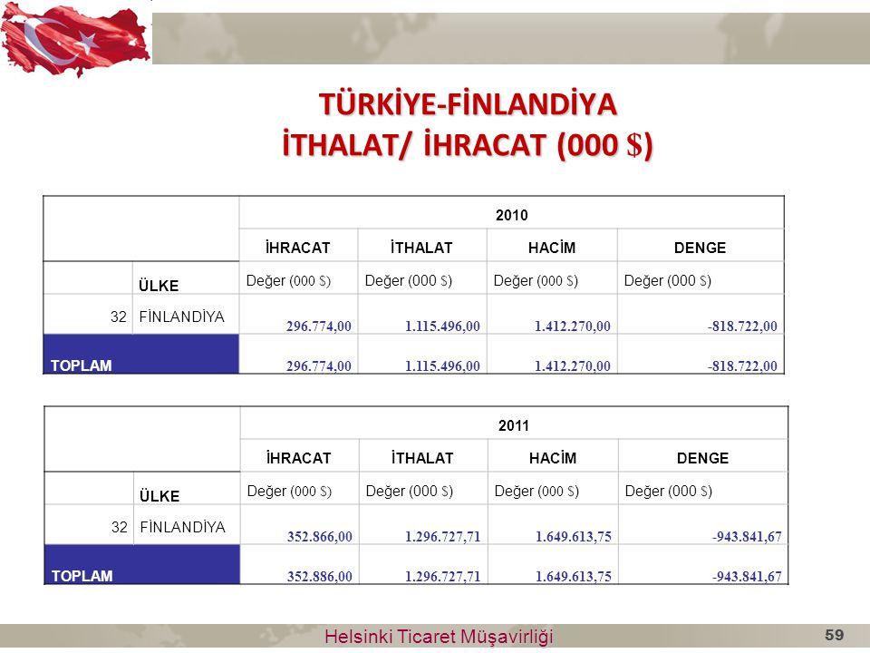 TÜRKİYE-FİNLANDİYA İTHALAT/ İHRACAT (000 ) TÜRKİYE-FİNLANDİYA İTHALAT/ İHRACAT (000 $ ) 2010 İHRACATİTHALATHACİMDENGE ÜLKE Değer ( 000 $) 32FİNLANDİYA