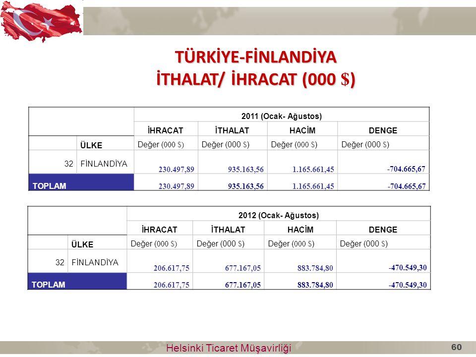 Helsinki Ticaret Müşavirliği Helsinki Ticaret Müşavirliği 2012 (Ocak- Ağustos) İHRACATİTHALATHACİMDENGE ÜLKE Değer ( 000 $) 32FİNLANDİYA 206.617,75677