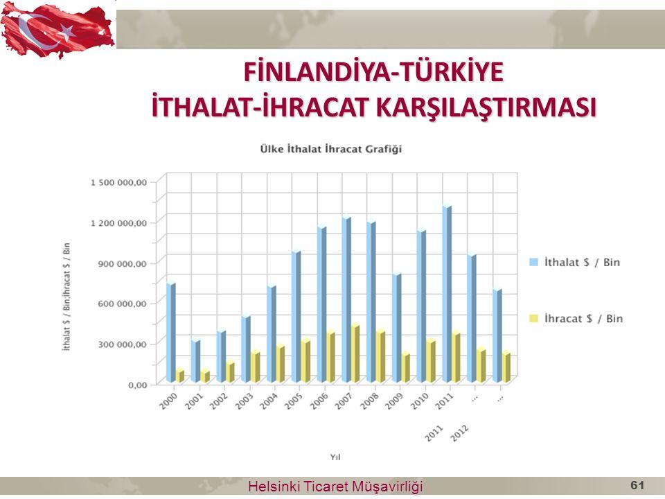 Helsinki Ticaret Müşavirliği Helsinki Ticaret Müşavirliği FİNLANDİYA-TÜRKİYE İTHALAT-İHRACAT KARŞILAŞTIRMASI 61