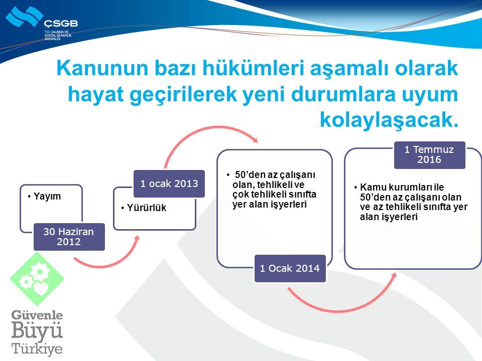 Kanunun bazı hükümleri aşamalı olarak hayat geçirilerek yeni durumlara uyum kolaylaşacak. Yayım 30 Haziran 2012 Yürürlük 1 ocak 2013 50'den az çalışan