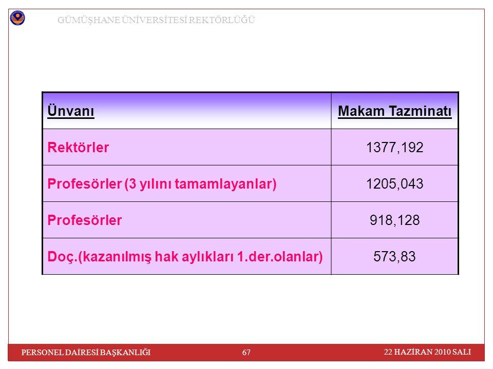 22 HAZİRAN 2010 SALI 67 PERSONEL DAİRESİ BAŞKANLIĞI GÜMÜŞHANE ÜNİVERSİTESİ REKTÖRLÜĞÜ ÜnvanıMakam Tazminatı Rektörler1377,192 Profesörler (3 yılını tamamlayanlar)1205,043 Profesörler918,128 Doç.(kazanılmış hak aylıkları 1.der.olanlar)573,83