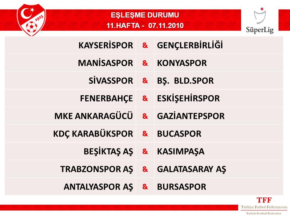 KAYSERİSPOR & GENÇLERBİRLİĞİ MANİSASPOR & KONYASPOR SİVASSPOR & BŞ.