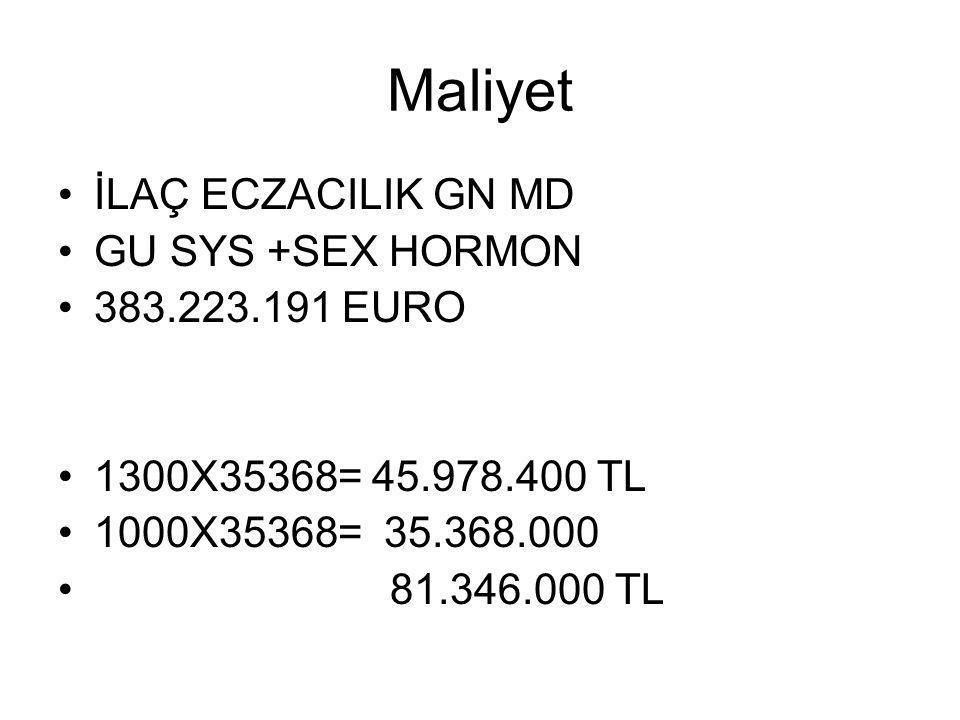 Maliyet İLAÇ ECZACILIK GN MD GU SYS +SEX HORMON 383.223.191 EURO 1300X35368= 45.978.400 TL 1000X35368= 35.368.000 81.346.000 TL