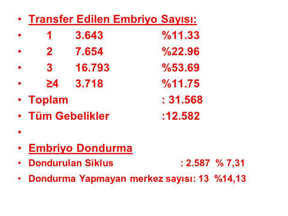 Transfer Edilen Embriyo Sayısı: 13.643%11.33 27.654%22.96 316.793%53.69 ≥43.718%11.75 Toplam: 31.568 Tüm Gebelikler:12.582 Embriyo Dondurma Dondurulan