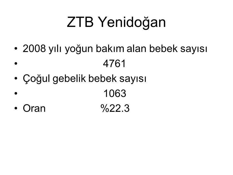 ZTB Yenidoğan 2008 yılı yoğun bakım alan bebek sayısı 4761 Çoğul gebelik bebek sayısı 1063 Oran %22.3