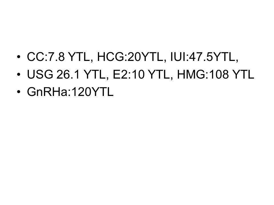 CC:7.8 YTL, HCG:20YTL, IUI:47.5YTL, USG 26.1 YTL, E2:10 YTL, HMG:108 YTL GnRHa:120YTL