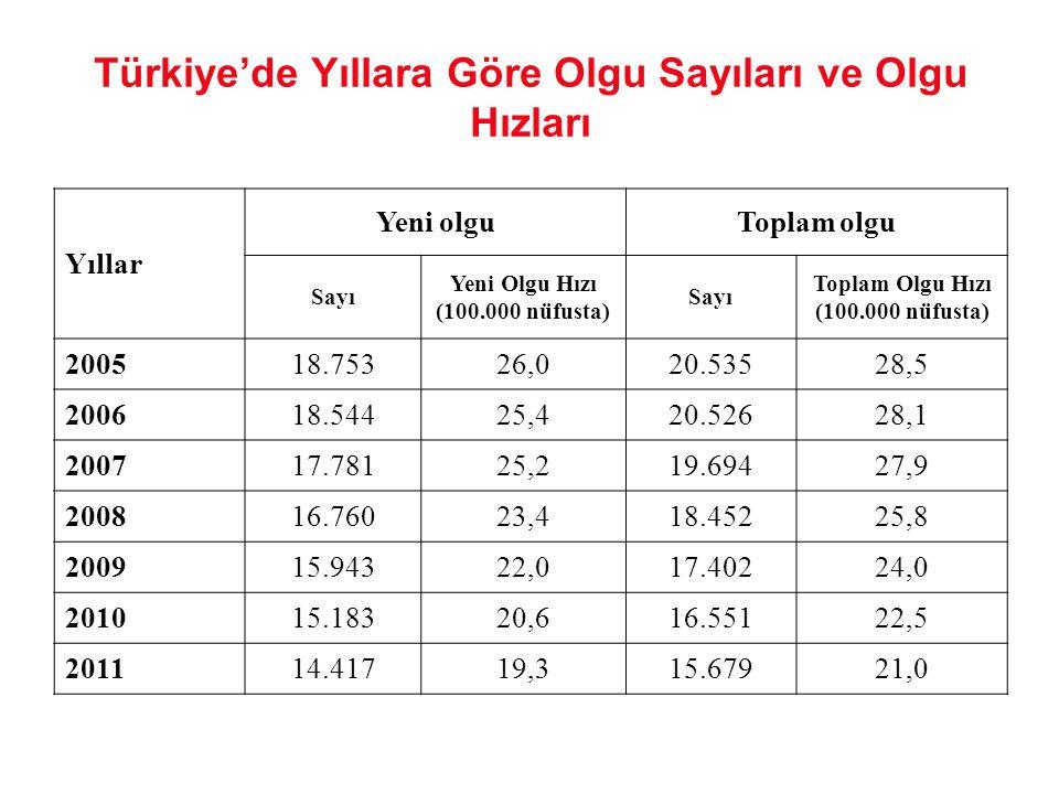 Türkiye'de Yıllara Göre Olgu Sayıları ve Olgu Hızları Yıllar Yeni olguToplam olgu Sayı Yeni Olgu Hızı (100.000 nüfusta) Sayı Toplam Olgu Hızı (100.000