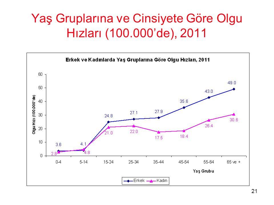 21 Yaş Gruplarına ve Cinsiyete Göre Olgu Hızları (100.000'de), 2011