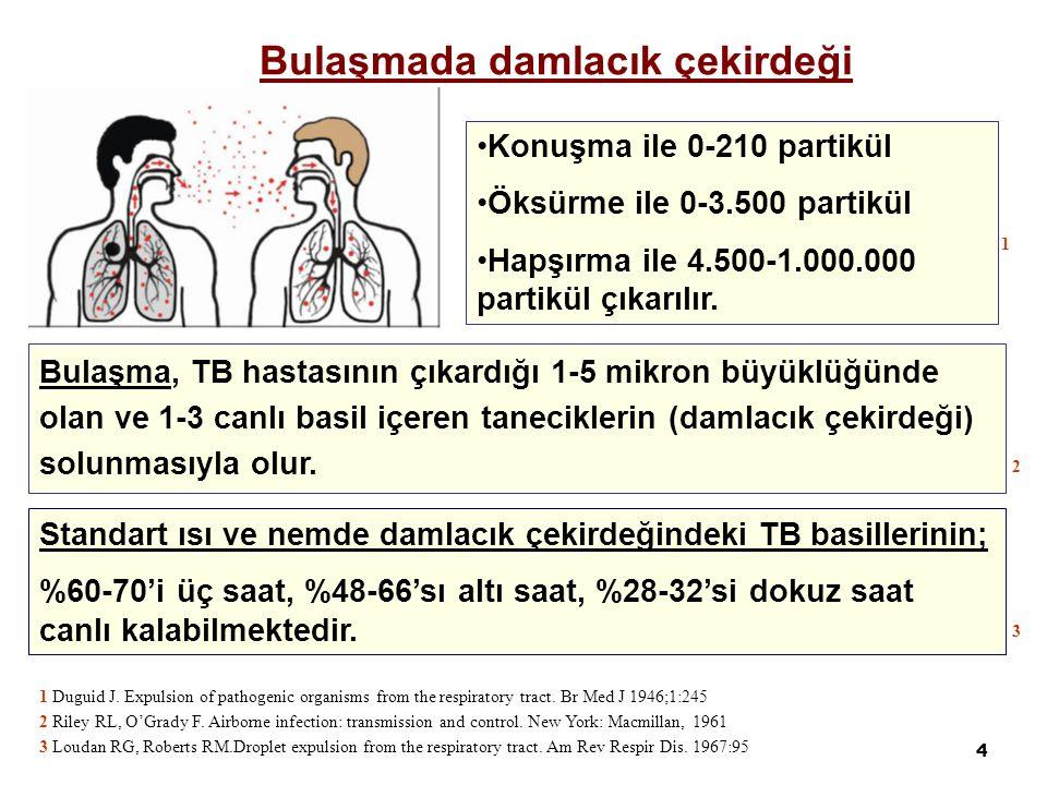4 Bulaşma, TB hastasının çıkardığı 1-5 mikron büyüklüğünde olan ve 1-3 canlı basil içeren taneciklerin (damlacık çekirdeği) solunmasıyla olur.