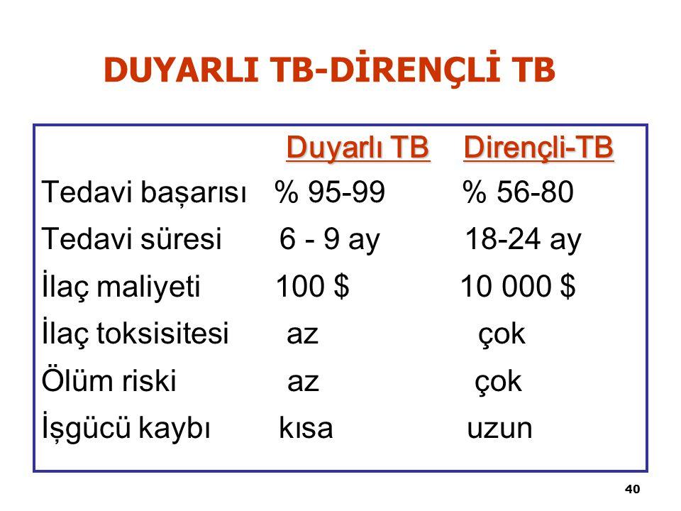 40 DUYARLI TB-DİRENÇLİ TB Duyarlı TB Dirençli-TB Tedavi başarısı % 95-99 % 56-80 Tedavi süresi 6 - 9 ay 18-24 ay İlaç maliyeti 100 $ 10 000 $ İlaç toksisitesi az çok Ölüm riski az çok İşgücü kaybı kısa uzun