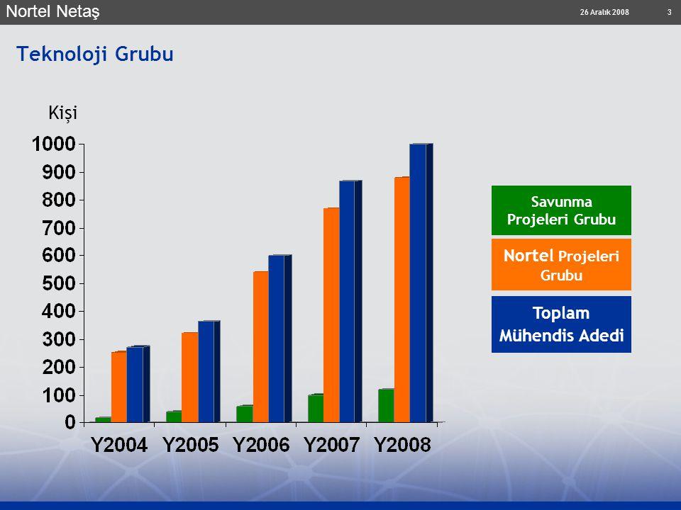 26 Aralık 2008 Nortel Netaş 3 Teknoloji Grubu Savunma Projeleri Grubu Nortel Projeleri Grubu Toplam Mühendis Adedi Kişi