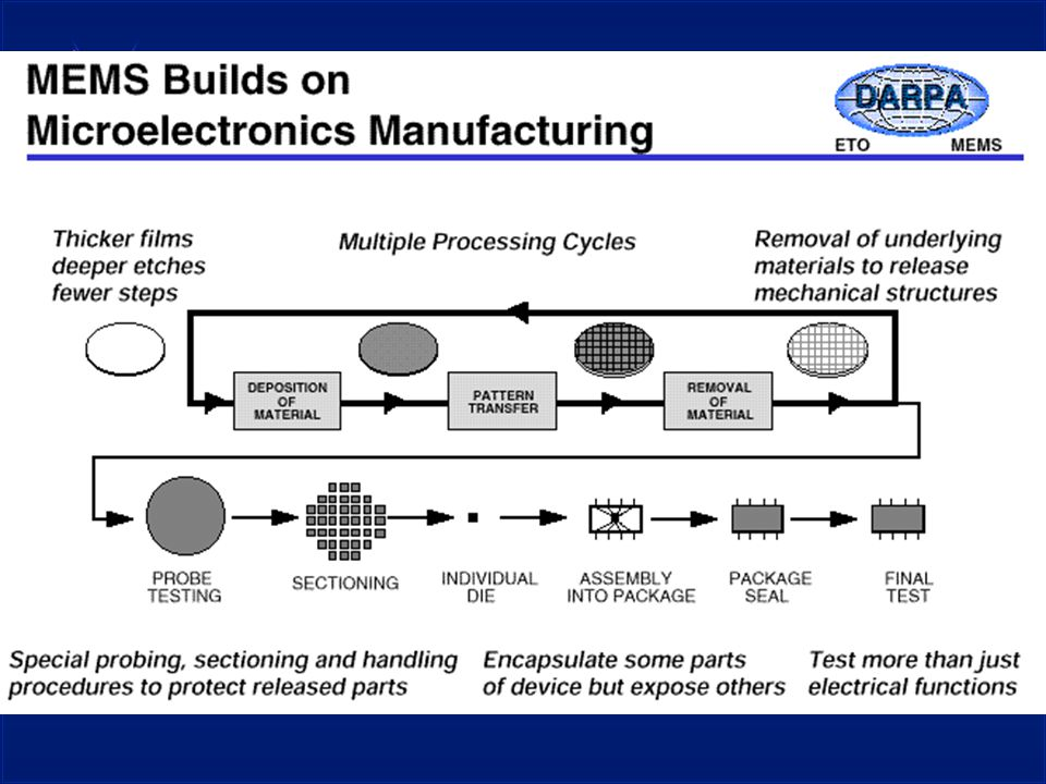MEMS'in Avantajları u Gelişmiş mikroelektronik teknolojisi u Seri üretim (entegre devre gibi) u Çok ucuz u Küçük, hafif u Elektronik devre ile beraber u Birçok uygulama alanı u Askeri u Sivil Sensör Elektronik Devre