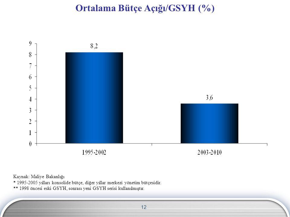 12 Ortalama Bütçe Açığı/GSYH (%) Kaynak: Maliye Bakanlığı * 1995-2005 yılları konsolide bütçe, diğer yıllar merkezi yönetim bütçesidir.