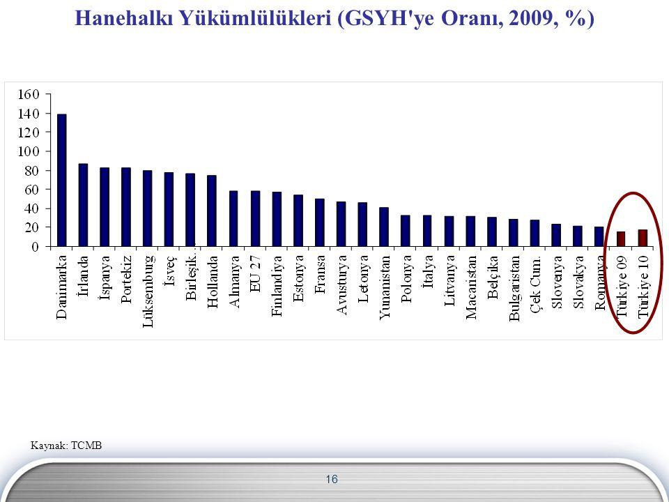 16 Hanehalkı Yükümlülükleri (GSYH ye Oranı, 2009, %) Kaynak: TCMB