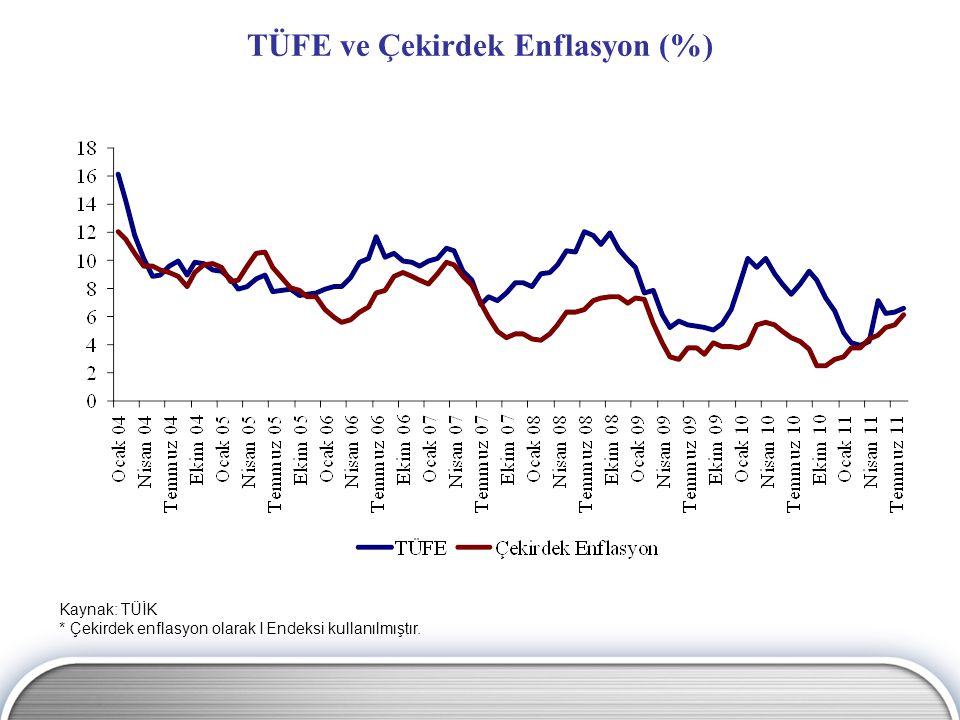 Kaynak: TÜİK * Çekirdek enflasyon olarak I Endeksi kullanılmıştır. TÜFE ve Çekirdek Enflasyon (%)