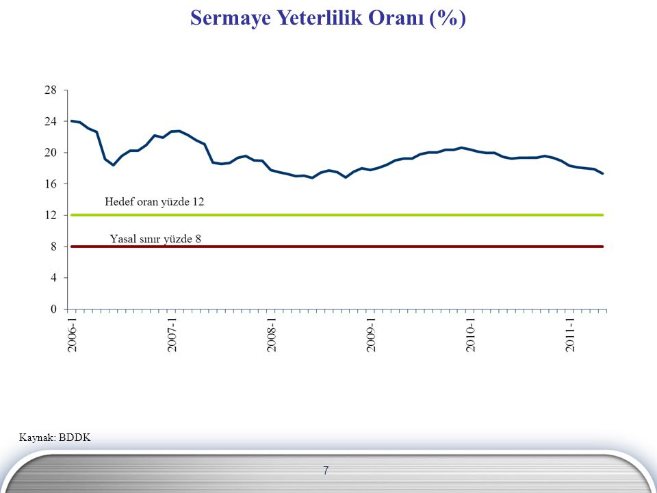 7 Sermaye Yeterlilik Oranı (%) Kaynak: BDDK