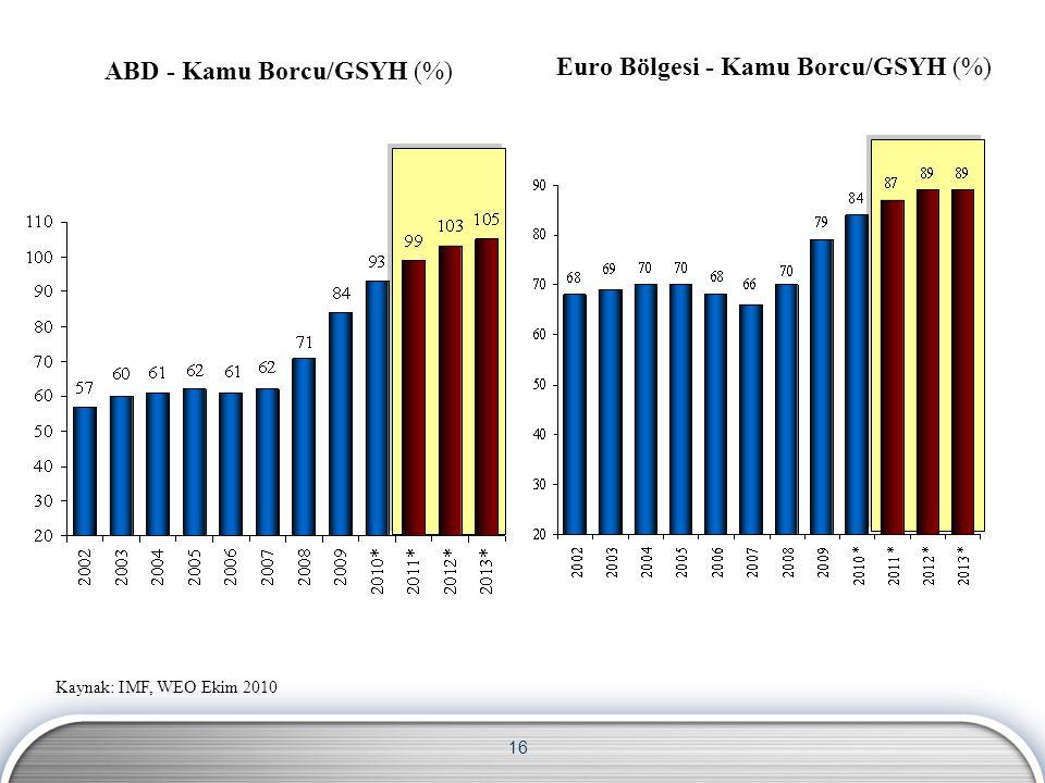 16 ABD - Kamu Borcu/GSYH (%) Euro Bölgesi - Kamu Borcu/GSYH (%) Kaynak: IMF, WEO Ekim 2010