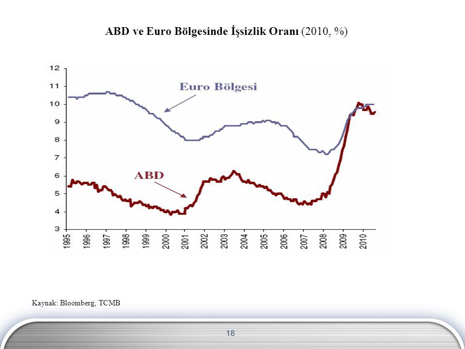 18 ABD ve Euro Bölgesinde İşsizlik Oranı (2010, %) Kaynak: Bloomberg, TCMB