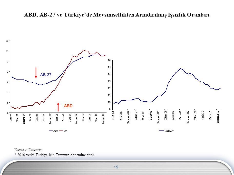19 Kaynak: Eurostat * 2010 verisi Türkiye için Temmuz dönemine aittir.