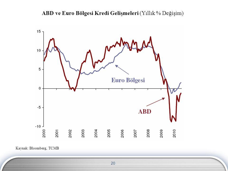 20 ABD ve Euro Bölgesi Kredi Gelişmeleri (Yıllık % Değişim) Kaynak: Bloomberg, TCMB