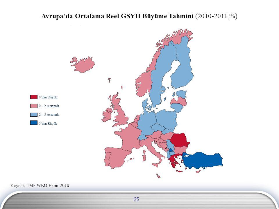 Kaynak: IMF WEO Ekim 2010 Avrupa'da Ortalama Reel GSYH Büyüme Tahmini (2010-2011,%) 0'dan Düşük 0 – 2 Arasında 2 – 5 Arasında 5'den Büyük 25
