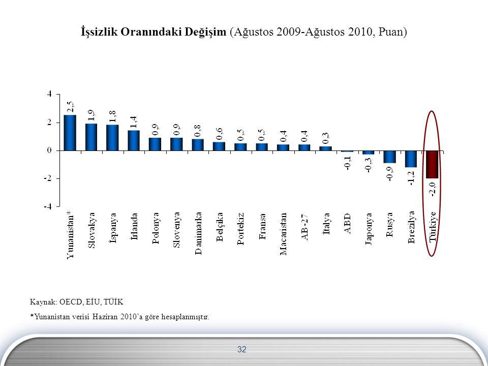 32 Kaynak: OECD, EİU, TÜİK *Yunanistan verisi Haziran 2010'a göre hesaplanmıştır.