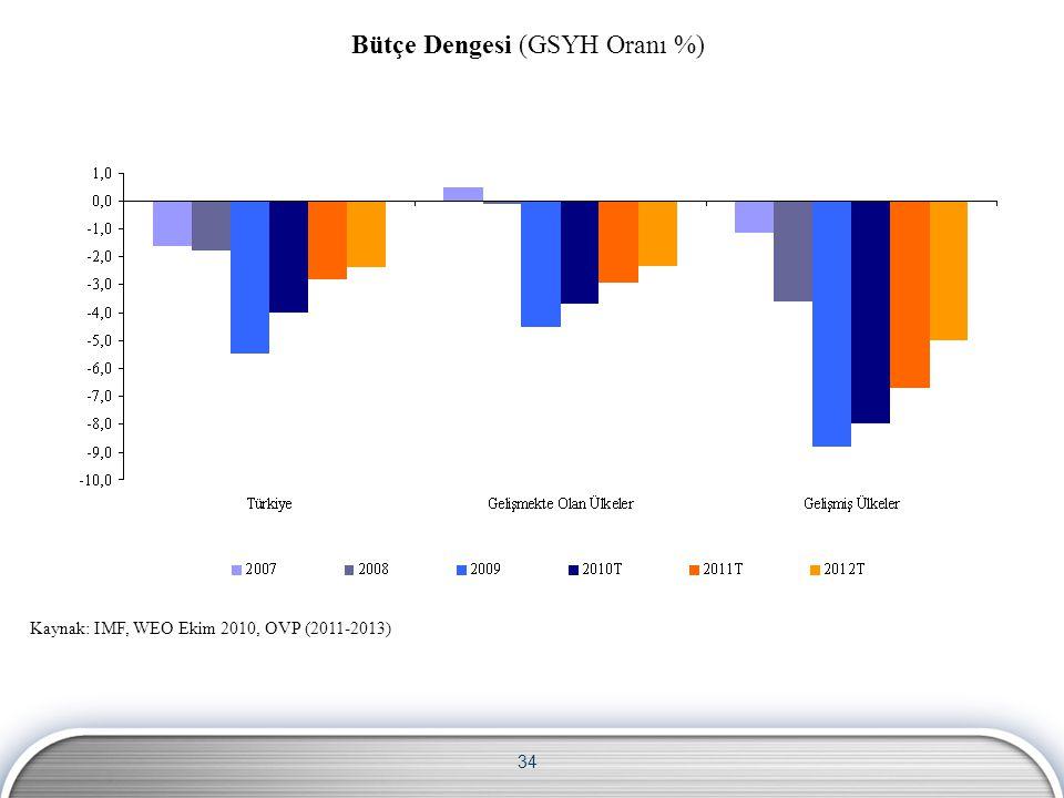 34 Bütçe Dengesi (GSYH Oranı %) Kaynak: IMF, WEO Ekim 2010, OVP (2011-2013)