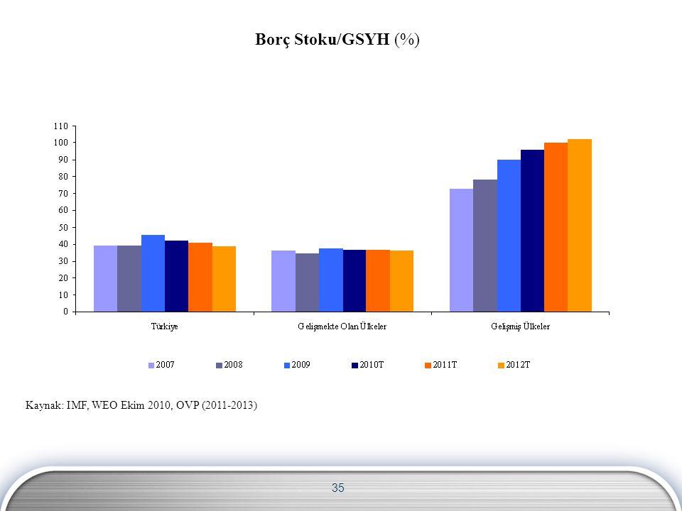 35 Borç Stoku/GSYH (%) Kaynak: IMF, WEO Ekim 2010, OVP (2011-2013)
