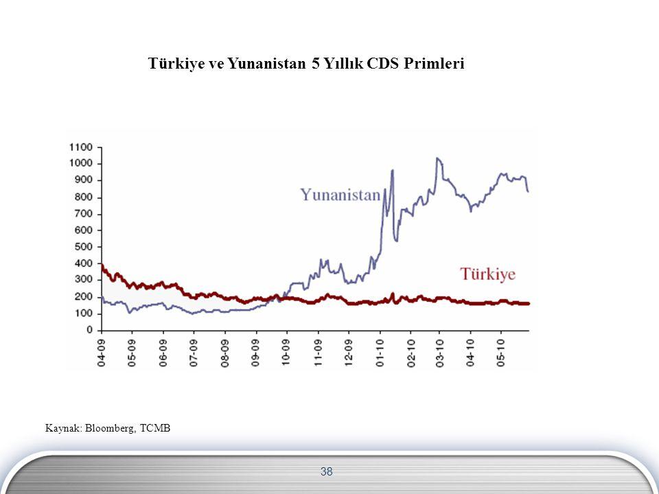 38 Türkiye ve Yunanistan 5 Yıllık CDS Primleri Kaynak: Bloomberg, TCMB