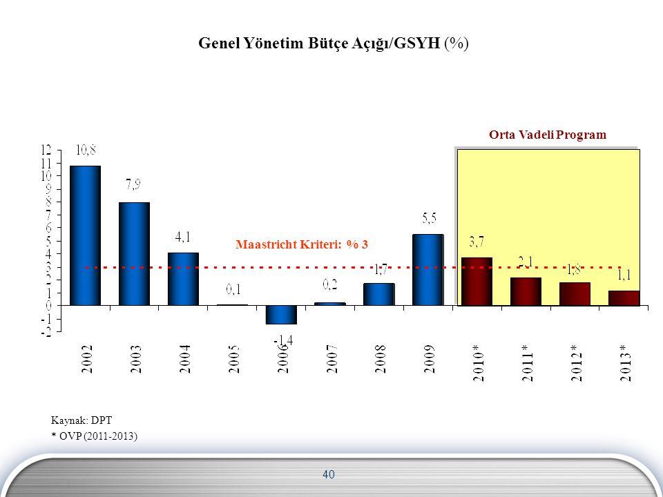 40 Maastricht Kriteri: % 3 Orta Vadeli Program Genel Yönetim Bütçe Açığı/GSYH (%) Kaynak: DPT * OVP (2011-2013)