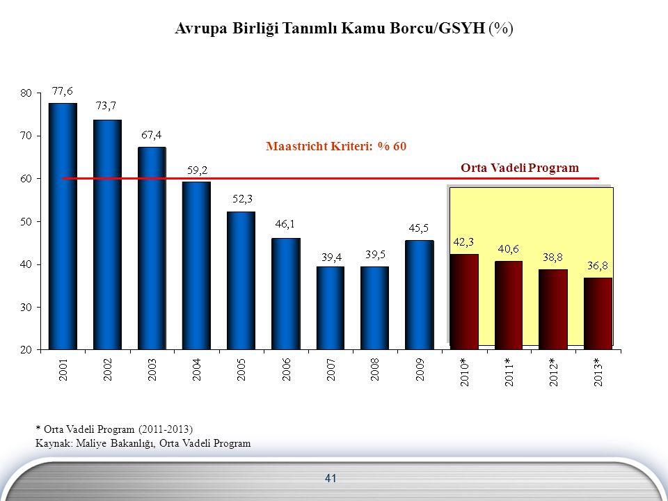 41 Maastricht Kriteri: % 60 Orta Vadeli Program * Orta Vadeli Program (2011-2013) Kaynak: Maliye Bakanlığı, Orta Vadeli Program Avrupa Birliği Tanımlı Kamu Borcu/GSYH (%)