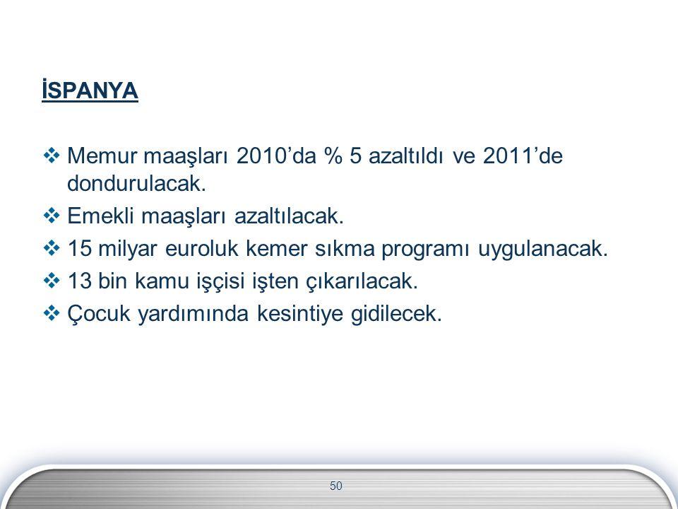 50 İSPANYA  Memur maaşları 2010'da % 5 azaltıldı ve 2011'de dondurulacak.