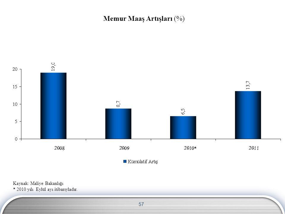57 Memur Maaş Artışları (%) Kaynak: Maliye Bakanlığı * 2010 yılı Eylül ayı itibarıyladır.