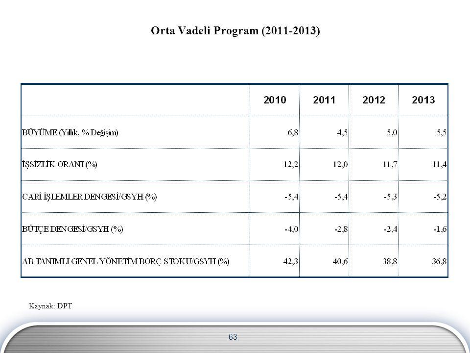 63 Orta Vadeli Program (2011-2013) Kaynak: DPT