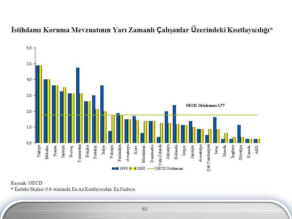 65 İstihdamı Koruma Mevzuatının Yarı Zamanlı Ç alışanlar Ü zerindeki Kısıtlayıcılığı* Kaynak: OECD * Endeks Skalası 0-6 Arasında En Az Kısıtlayıcıdan En Fazlaya