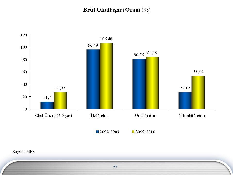 67 Br ü t Okullaşma Oranı (%) Kaynak: MEB