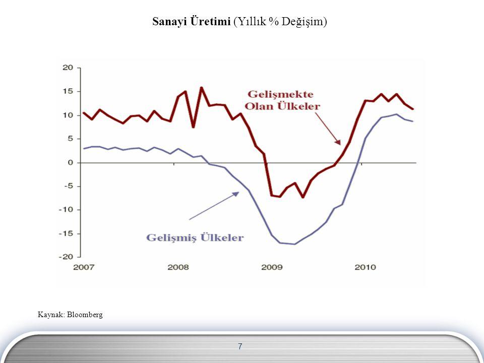 7 Kaynak: Bloomberg Sanayi Üretimi (Yıllık % Değişim)