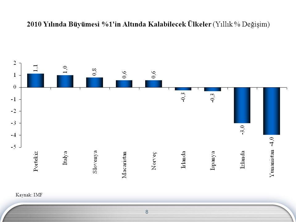 8 Kaynak: IMF 2010 Yılında Büyümesi %1 in Altında Kalabilecek Ülkeler (Yıllık % Değişim)