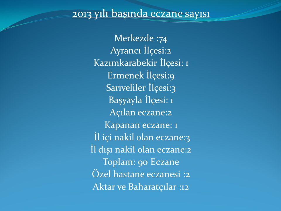 2013 yılı başında eczane sayısı Merkezde :74 Ayrancı İlçesi:2 Kazımkarabekir İlçesi: 1 Ermenek İlçesi:9 Sarıveliler İlçesi:3 Başyayla İlçesi: 1 Açılan
