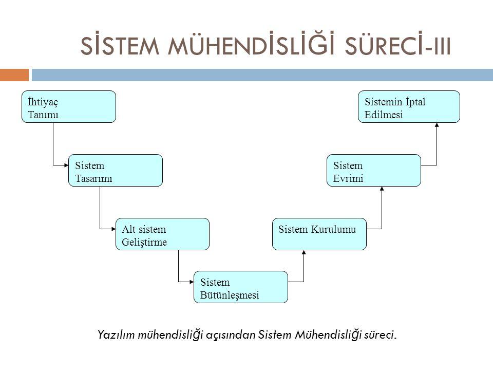 Yazılım mühendisli ğ i açısından Sistem Mühendisli ğ i süreci. S İ STEM MÜHEND İ SL İĞİ SÜREC İ -III İhtiyaç Tanımı Sistem Tasarımı Alt sistem Gelişti