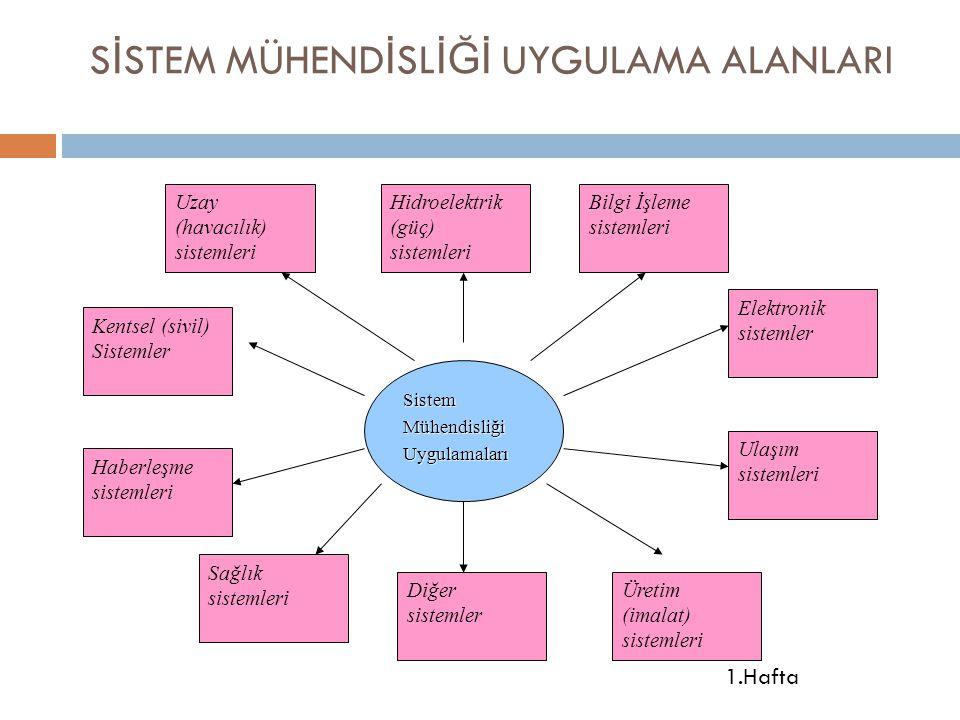 1.Hafta S İ STEM MÜHEND İ SL İĞİ UYGULAMA ALANLARI Sistem Mühendisliği Uygulamaları Uzay (havacılık) sistemleri Hidroelektrik (güç) sistemleri Bilgi İ